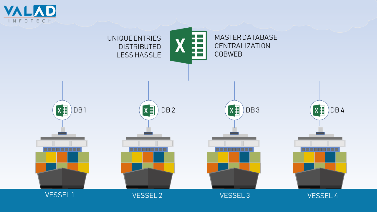 Vessel Database Centralization